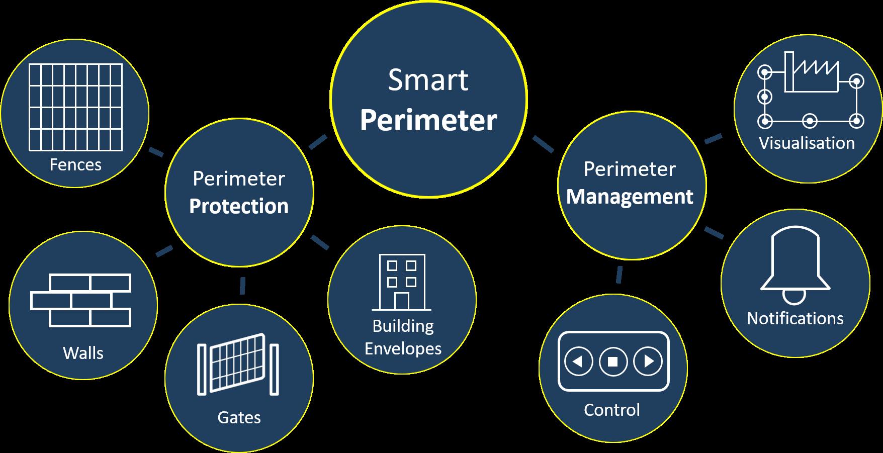 Smart Perimeter-1